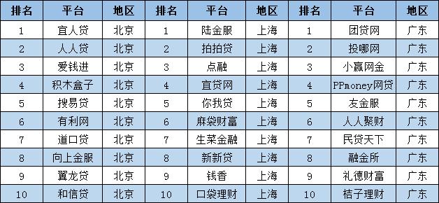 北上廣排名前十的平臺