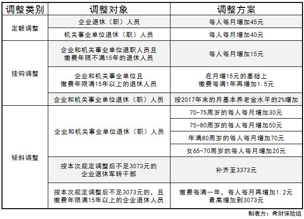 018天津养老金上调新政策出台