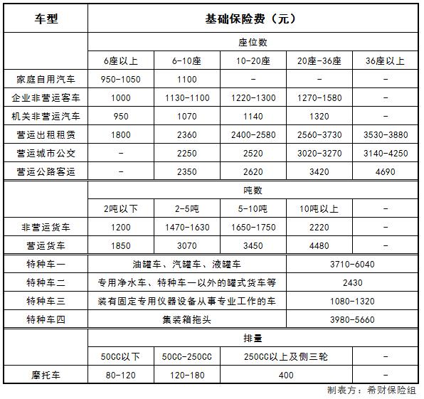 2018年交强险费用表