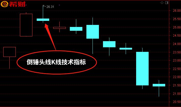 股票倒锤头线图解 风险逃顶信号之一