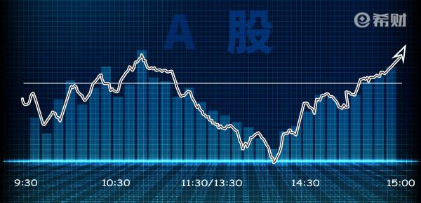 股市早盘内参:A股现阶段处于高位调整,依旧关注本周突破情况