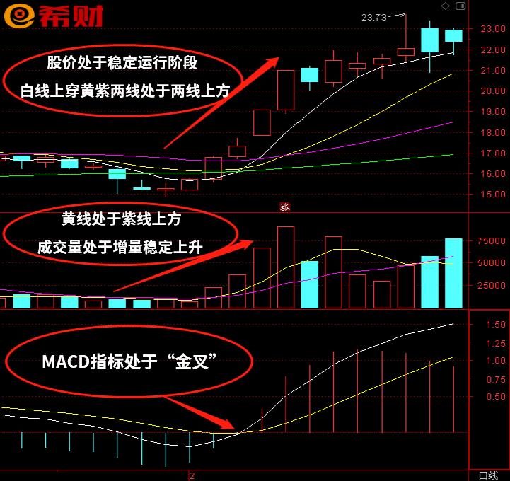技术指标短线组合MACD+MA+VOL怎么使用?市场常用组合技术指标之一