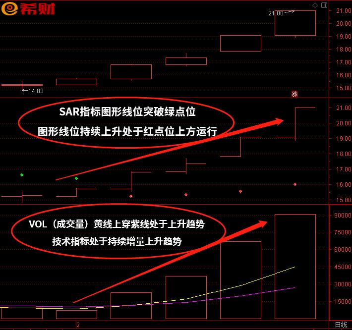 短线操作技巧:SAR+VOL(成交量)技术指标组合如何参考买卖?