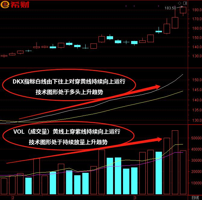 多空趋势选股方法,DKX+VOL(成交量)技术指标组合方法