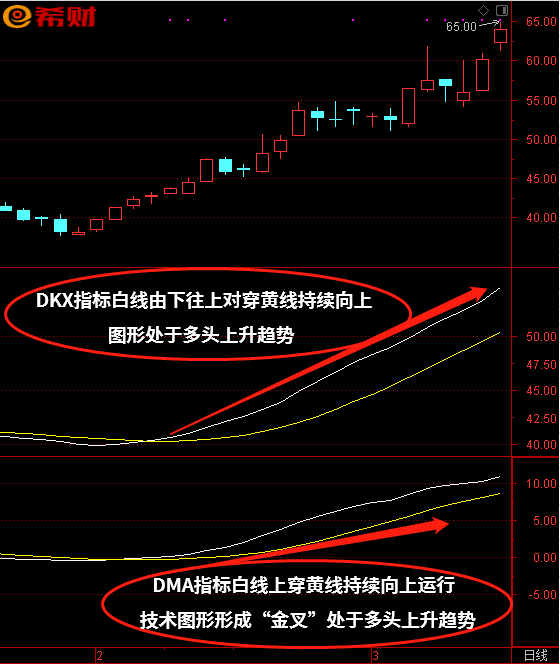 中短线选股买卖法,DMA+DKX技术指标组合方法
