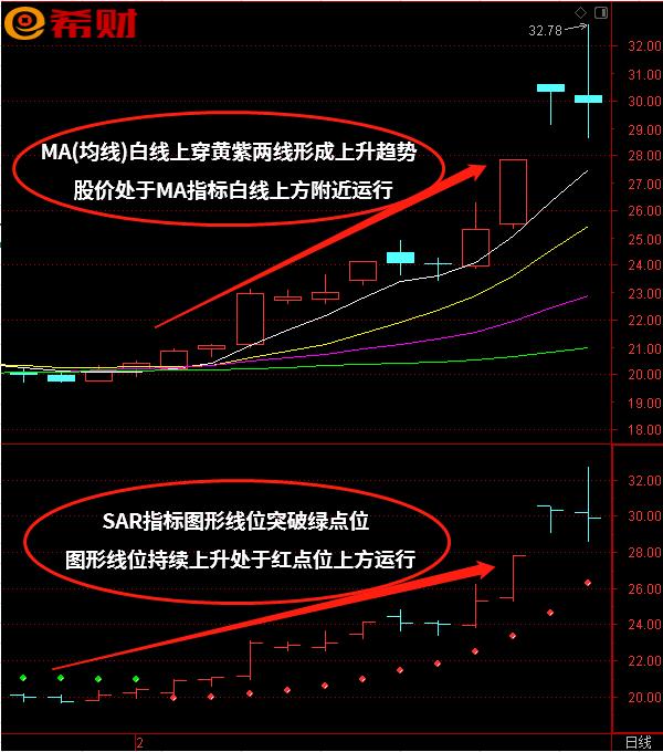 短线买卖法技巧:技术指标组合SAR+MA(均线)如何使用?附图详解