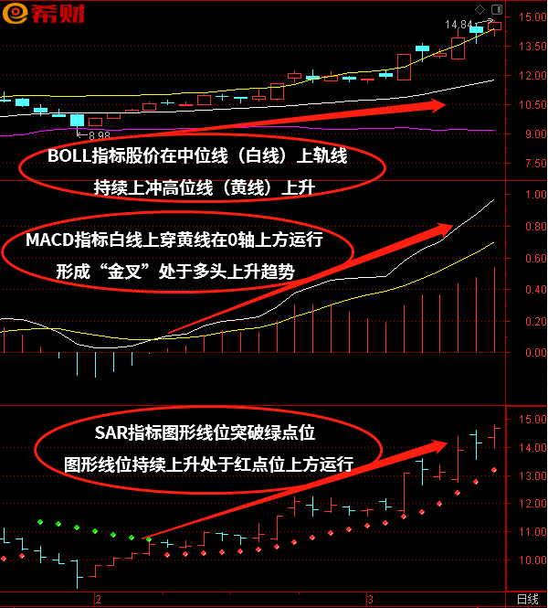短线买卖选股方法:MACD+BOLL(布林线)+SAR技术指标组合如何使用?
