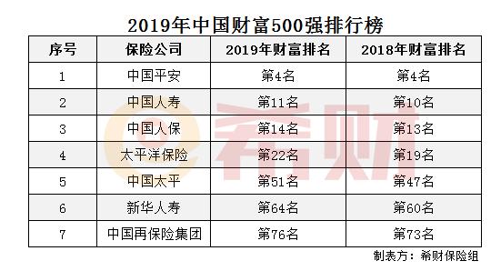 财富500强排行榜,中国平安500强排名第几位
