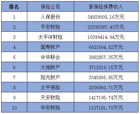 Q2018中国车险保险公司排名榜