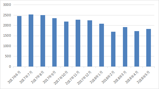 图2-1 网贷行业月成交量.png