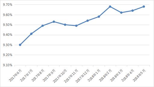 图2-4 网贷行业月综合收益率.png