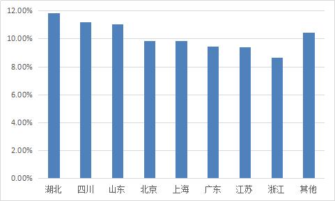 图2-5 各省份综合收益率.png