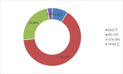 图2-6 各综合收益率区间平台占比.png