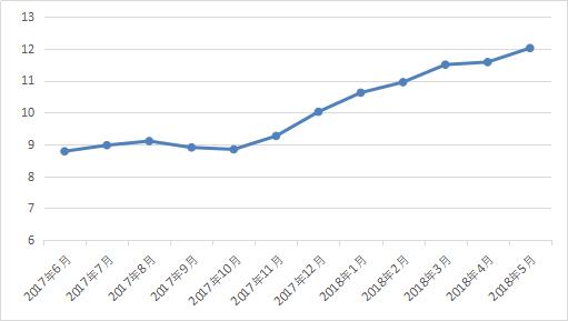 图2-7 网贷行业月平均借款期限.png