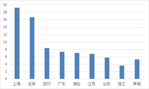 图2-8 各省份平均借款期限.png