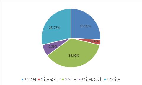 图2-9 各期限区间平台数量占比.png