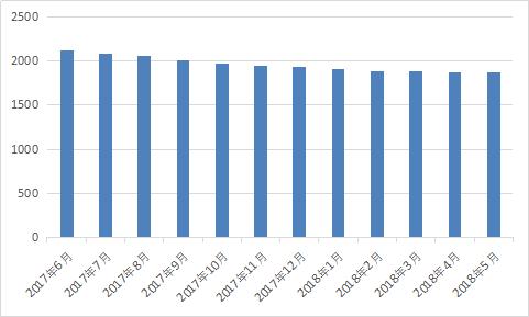 图2-10 正常运营平台数.png