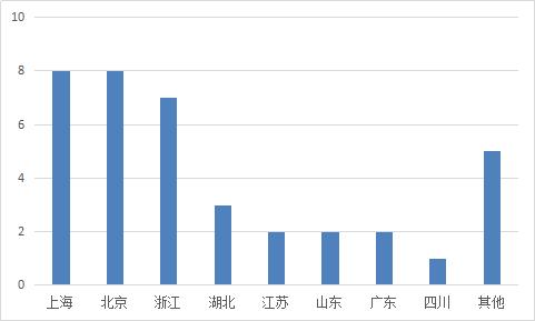 图2-12 各省份问题平台情况.png