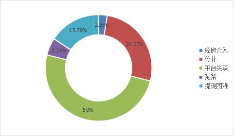 图2-13 问题平台事件类型占比.png