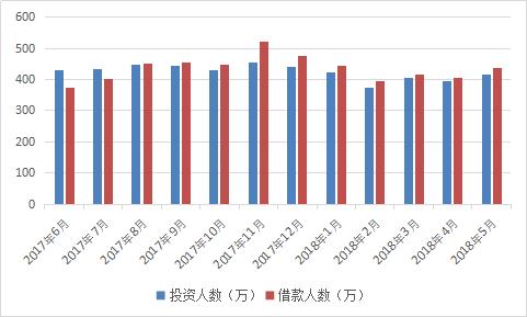 图2-17 投资借款人数走势.png
